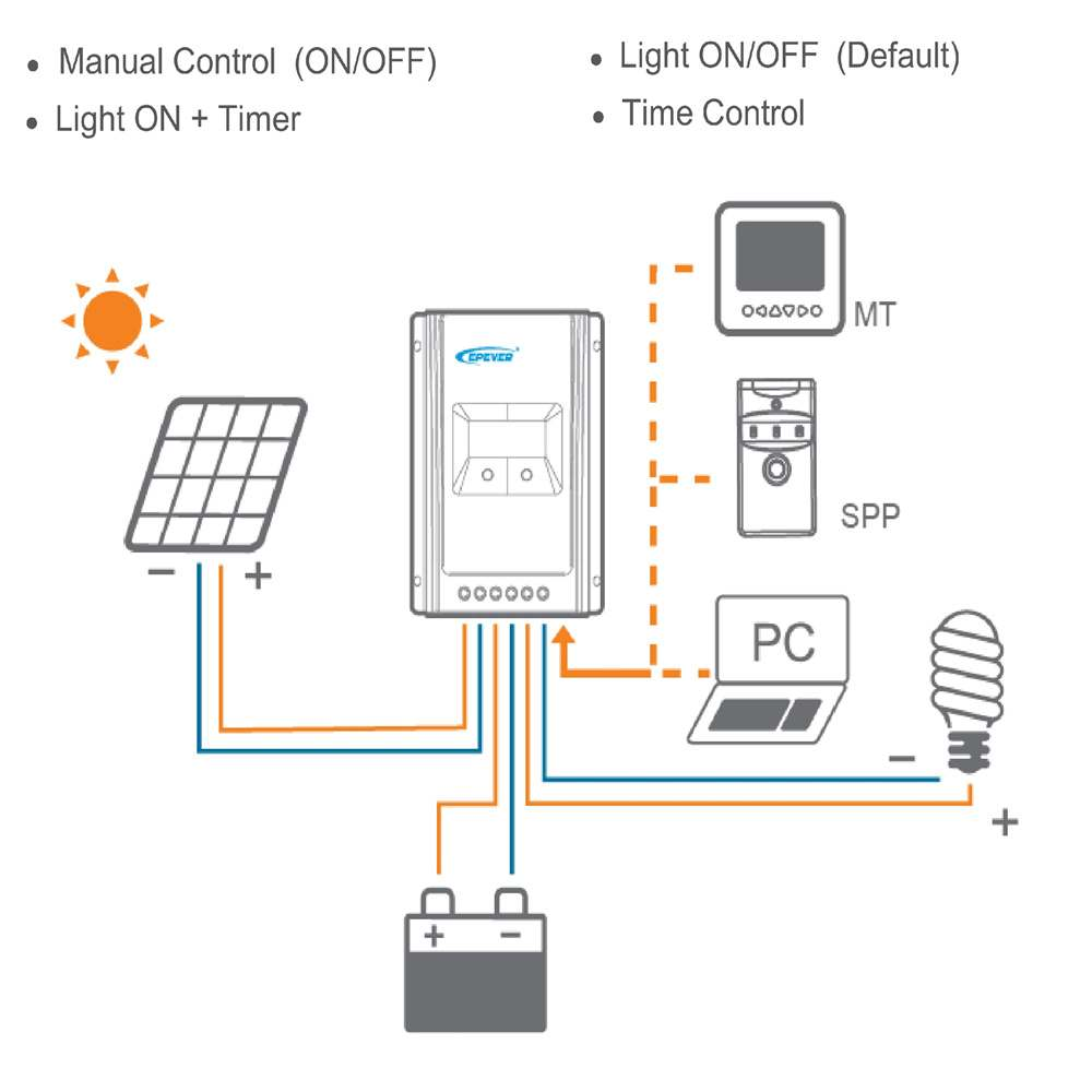 MPPT Solar Charge Controller China Supplier Thumb 4