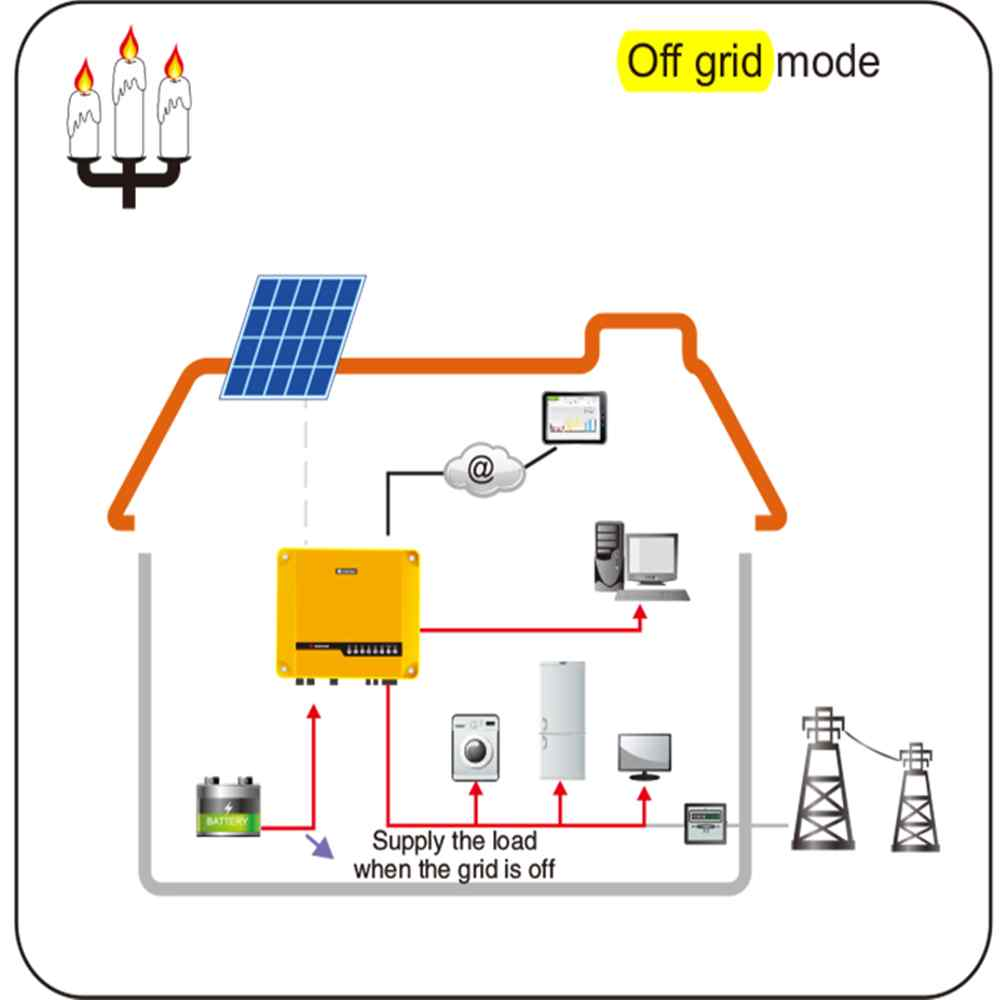 Hybrid Solar Inverter with MPPT Charge Controller for Home | Hinergy