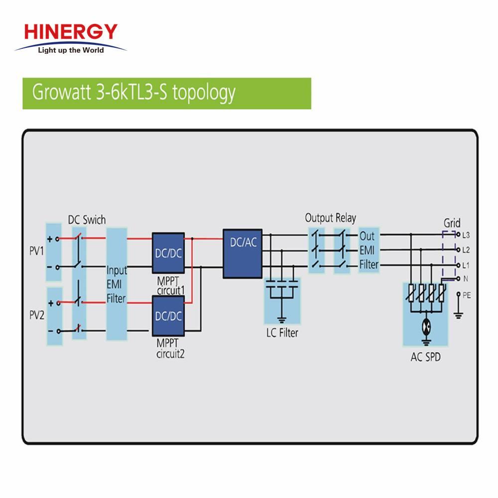 5KW 3 Phase Solar Inverter 5KVA for home solar power system Thumb 3