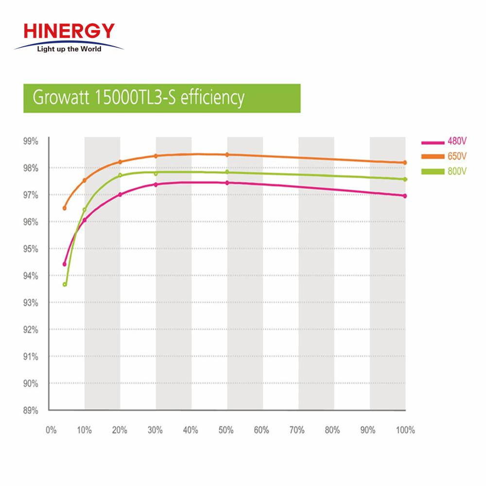 Inverter Solar Power System for Household Solar Power System-Hinergy Thumb 3