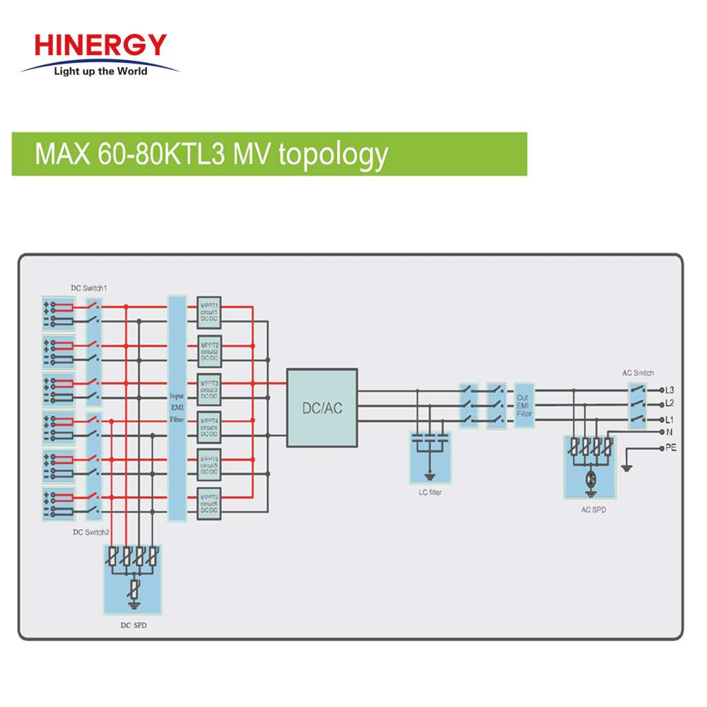 Solar Inverter Manufacturer Low Price for Solar Power System-Hinergy Thumb 3