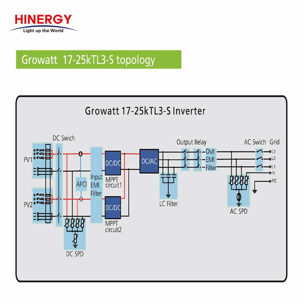 Solar Panel Inverter Use for Solar Home System-Hinergy Thumb 3